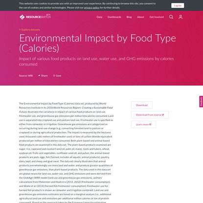 Environmental Impact by Food Type (Calories)
