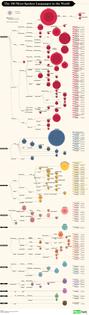 the-100-most-spoken-languages.jpg