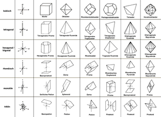 Kristallsystem.jpg