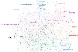 NPM Dependency Network