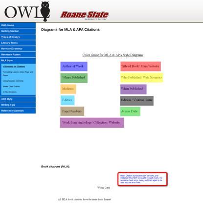 Diagrams for MLA & APA Citations
