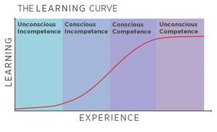 learningcurve-4phases.jpg