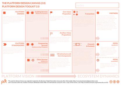 Platform Design Toolkit 2.0 – The Platform Design Canvas (2.0)