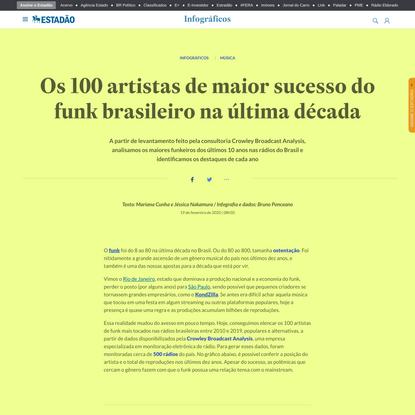Os 100 artistas de maior sucesso do funk brasileiro na última década - Infográficos - Estadão