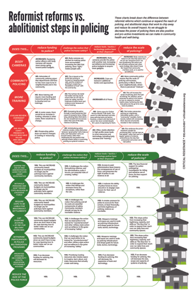 Reformist reforms vs. abolitionist steps in policing