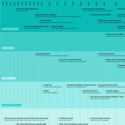 Timeline of technologies for publishing (1963-2018)