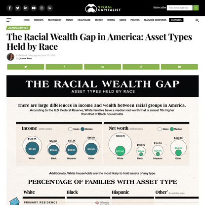 The Racial Wealth Gap: Asset Types Held by Race