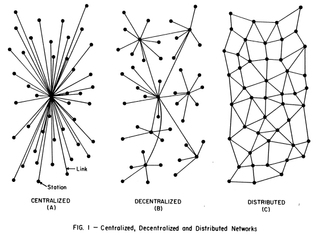 Fig. I – Centralized, Decentralized and Distributed Networks
