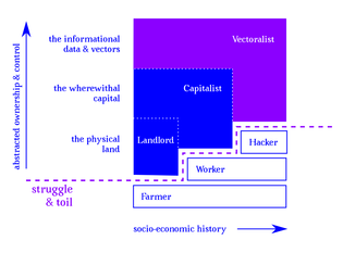 Vectoralist Class
