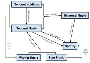 Music industry?