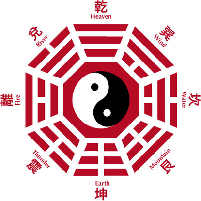 Bagua, Early Heaven Sequence, Later Heaven sequence - Chinese Customs