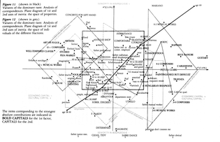 Mapping the Social World: From Aggregates to Individuals  By Alain Desrosières