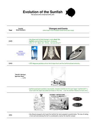 sunfish-timeline.pdf