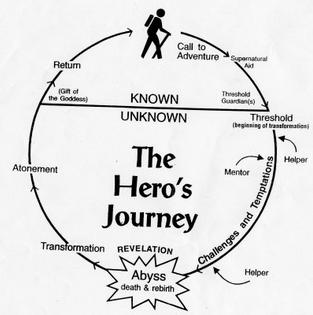 The Hero's Journey Simplified