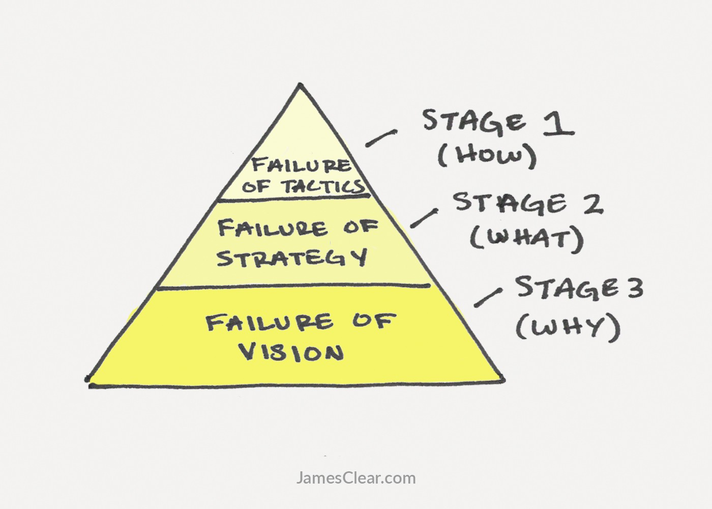 stages-of-failure-explained.jpg