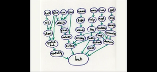 "Conceptual lineage of ""hub"""
