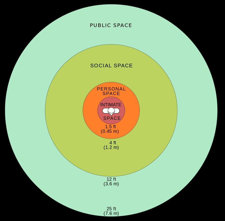The Personal Space Chart