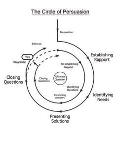Google Image Result for http://www.tomhopkins.com/blog/wp-content/uploads/2014/04/Illustration-4.1-Circle-of-Persuasion-Fina...