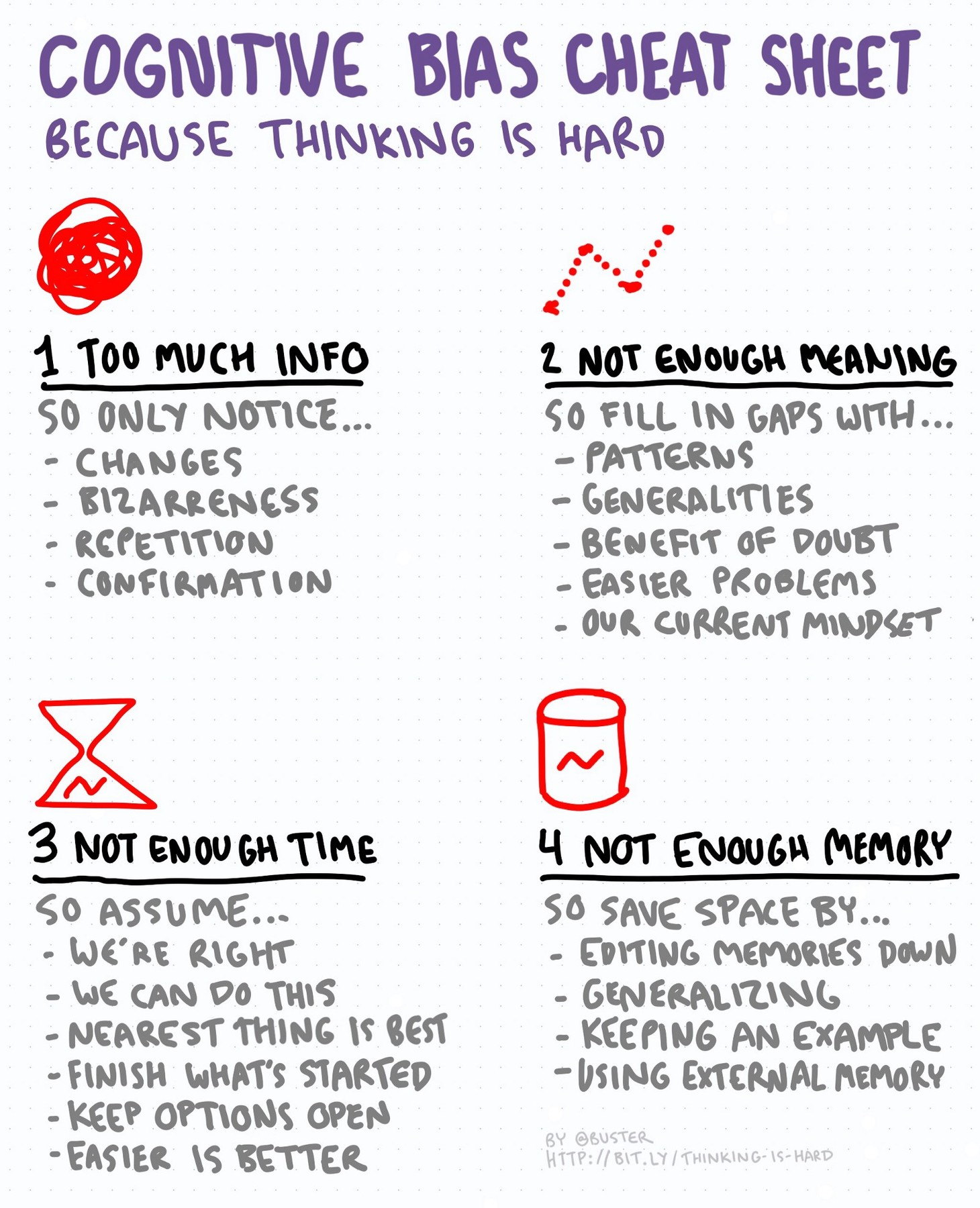 Cognitive bias cheat sheet by Buster Benson