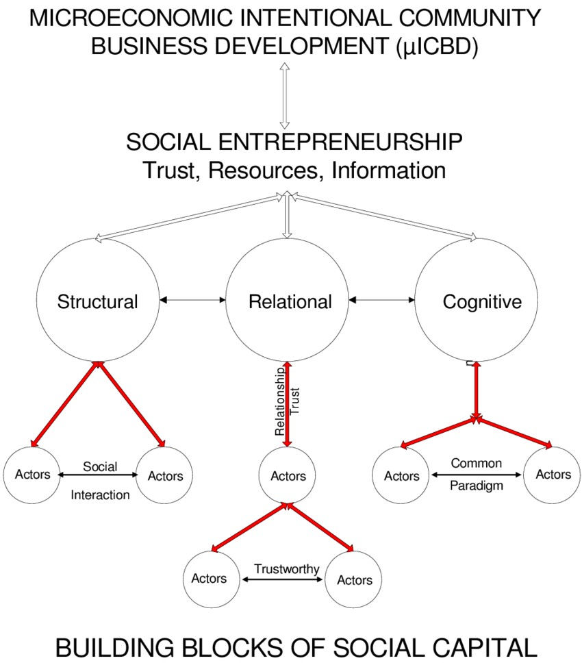 theoretical-progression-of-microeconomic-intentional-community-business-development.png