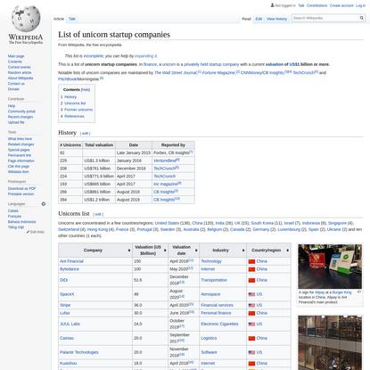 List of unicorn startup companies