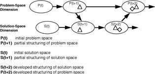 Co-evolution of problem–solution