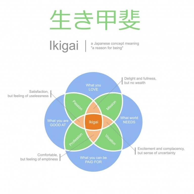 ikigai-768x768.jpg