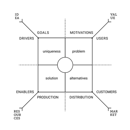 Sense-making for Product Development — The Product Field