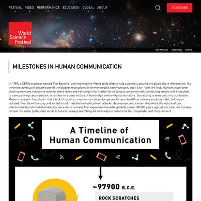 Milestones in Human Communication (Infographic)   World Science Festival
