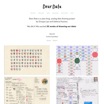 data postcards