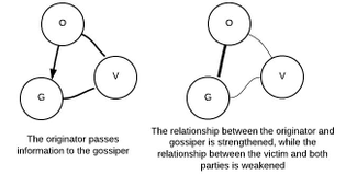 Gossip effects the level of trust between individuals, and this in turn effects the way in which gossip is propagated.
