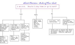 alices-decision-making-flowchart.jpg