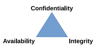 confidentiality-availability-integrity