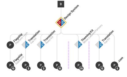 Design System Architecture Diagrams