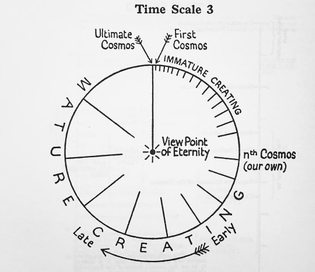 Time Scale 3