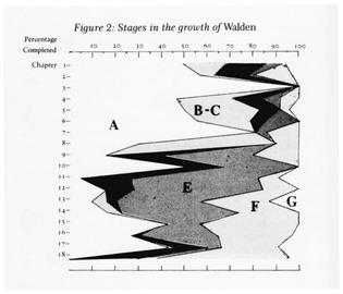 Revising Mythologies: The Composition of Thoreau's Major Works