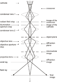 Gaussian Optics of Magnetic Lenses