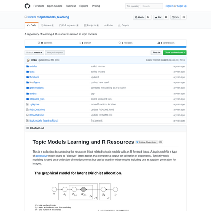 GitHub - trinker/topicmodels_learning: A repository of learning & R resources related to topic models