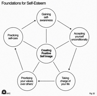 foundations for self-esteem