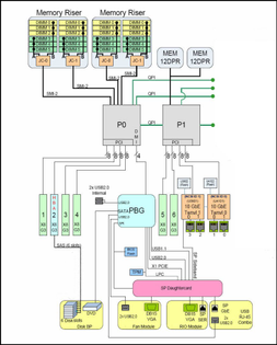 Processing System Flow