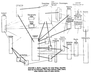Ted Nelson, Panoramic view of postulated hypertext (1965)