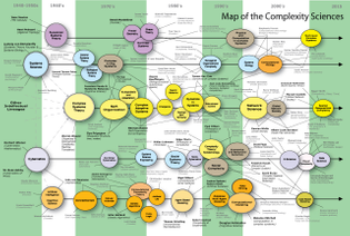 Map of the Complexity Sciences