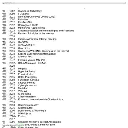Index - Cyberfeminism Index