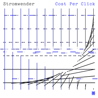 stromwender-127-cost-per-click.png