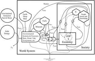 Energy Systems Language, Howard T. Odum