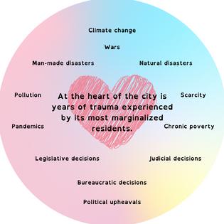 On Trauma in Cities
