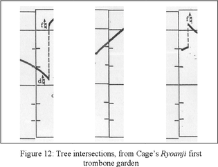 Tree intersections, from Cage's Ryoanji first trombone garden