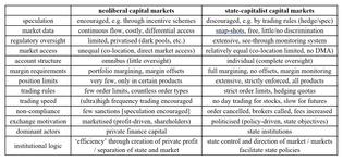 Neoliberal vs state-capitalist capital markets