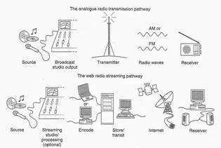 difference-of-terrestrial-broadcasting-radio-from-an-internet-radio-priestman-20069.png