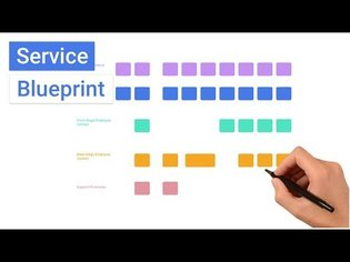 What is a Service Blueprint?